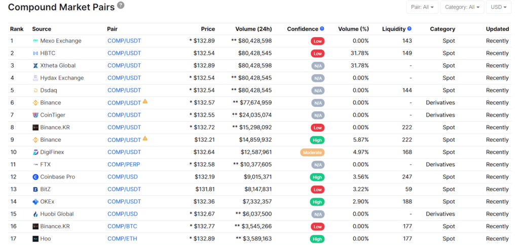 Where I Can Buy Compound Defi Coin